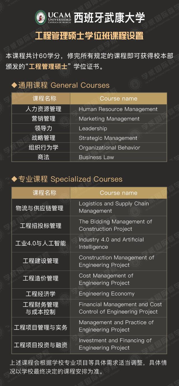 西班牙武康大学UCAM 工程管理硕士MEM学位班课程设置